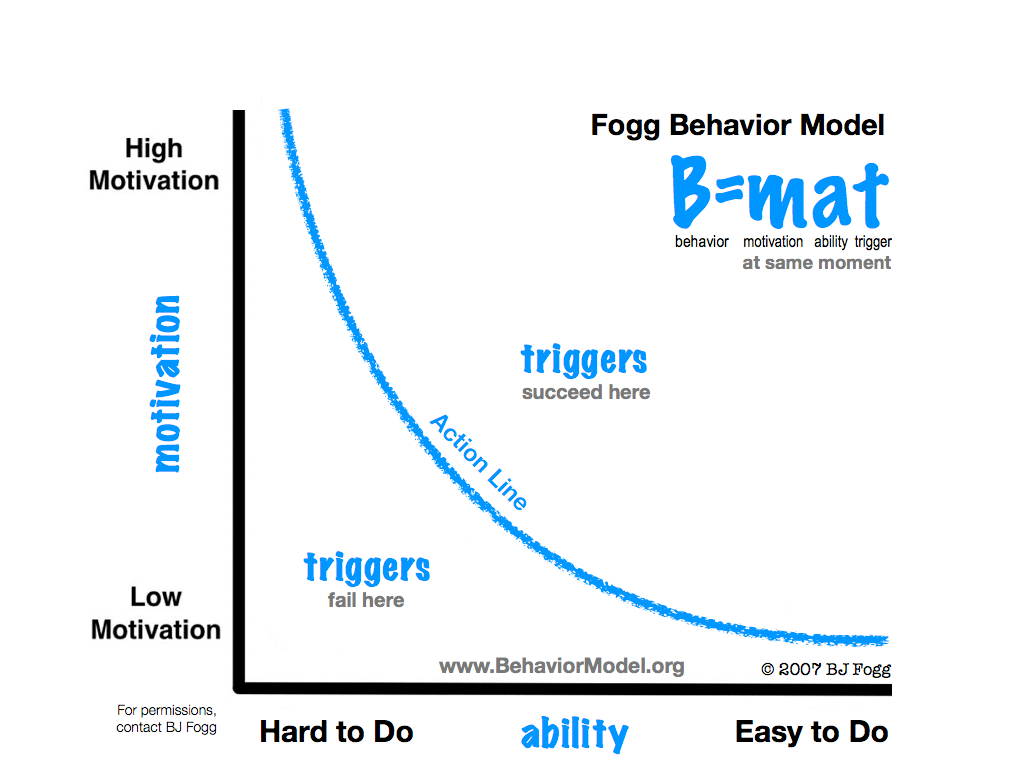 BJ Fogg's Behavior Model