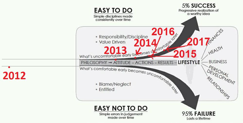 The Slight Edge report 2017